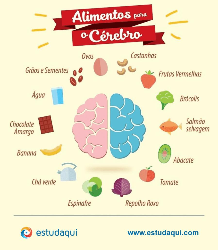 Alimentação para estudar - Dieta de Estudo Infográfico