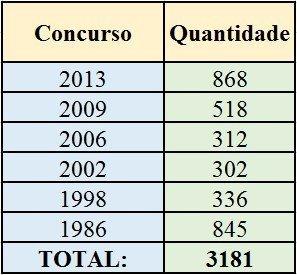 Tabela-1-MUDANÇAS-NO-CARGO-DE-AFR-SP