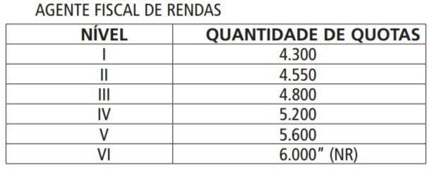 Tabela-2-MUDANÇAS-NO-CARGO-DE-AFR-SP
