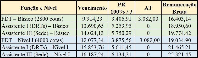 Tabela-3-MUDANÇAS-NO-CARGO-DE-AFR-SP