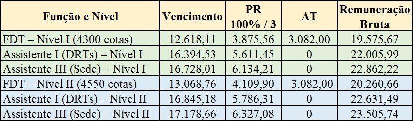 Tabela-4-MUDANÇAS-NO-CARGO-DE-AFR-SP