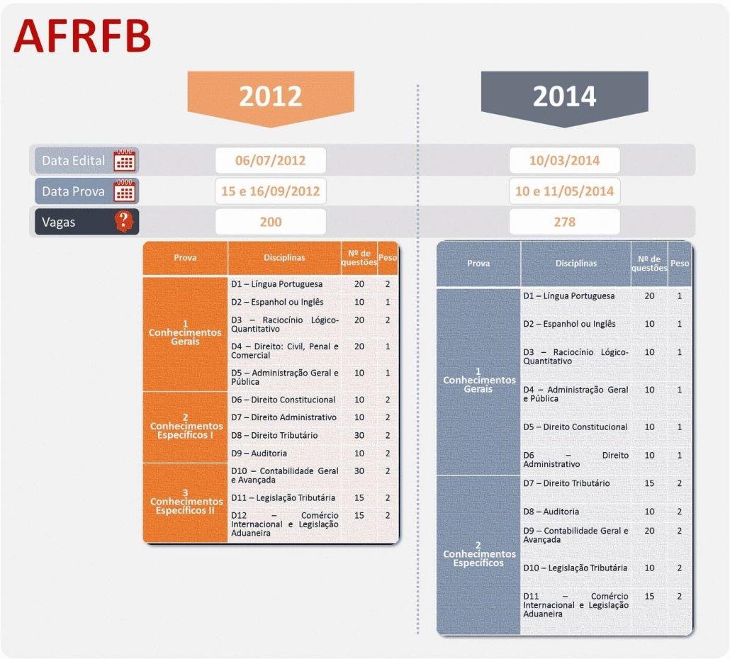 1-AFRFB-ANÁLISE DAS PROVAS DOS PRINCIPAIS CONCURSOS DA ÁREA FISCAL