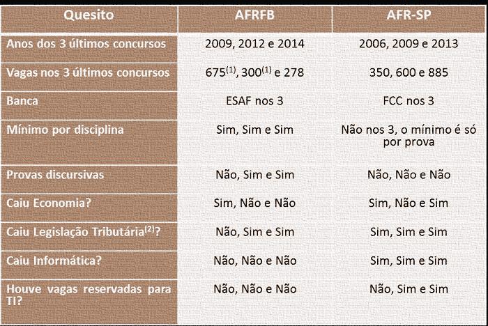 7-AFR-SP-ANÁLISE DAS PROVAS DOS PRINCIPAIS CONCURSOS DA ÁREA FISCAL