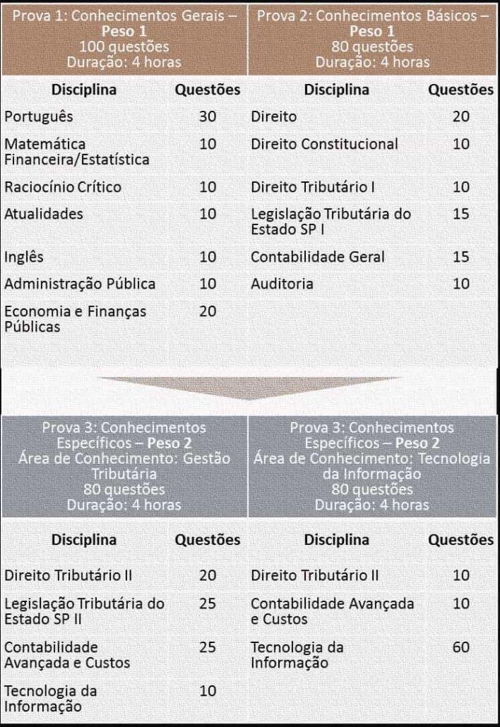 8-AFRFB-ANÁLISE DAS PROVAS DOS PRINCIPAIS CONCURSOS DA ÁREA FISCAL