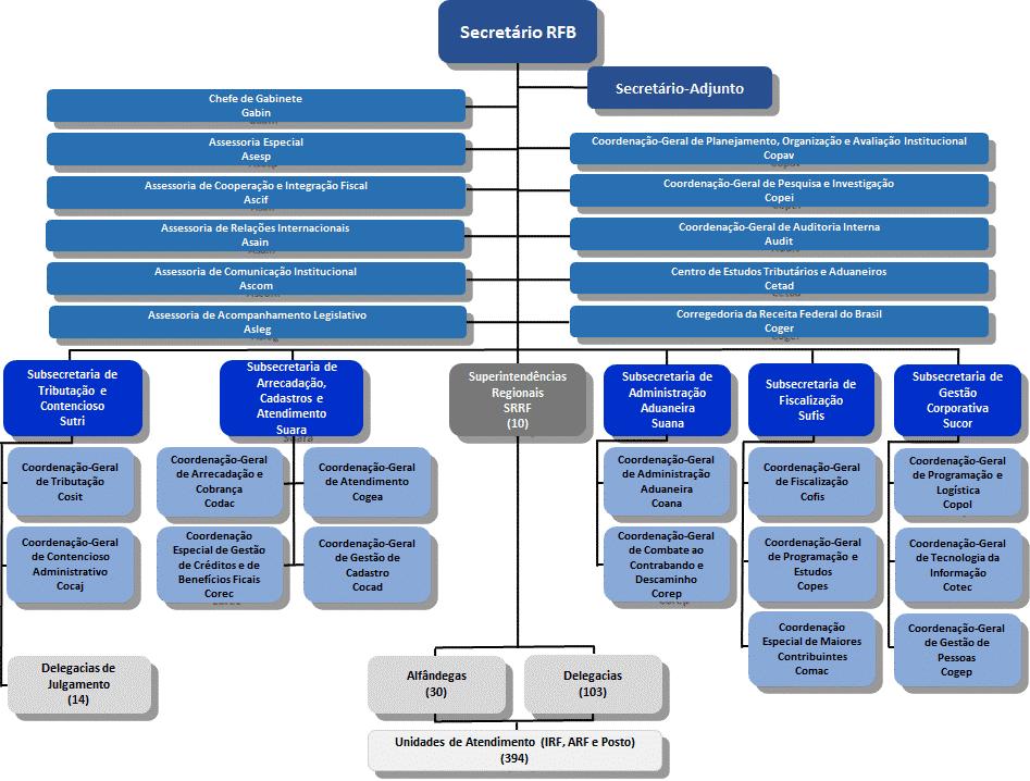 organograma-receita-federal
