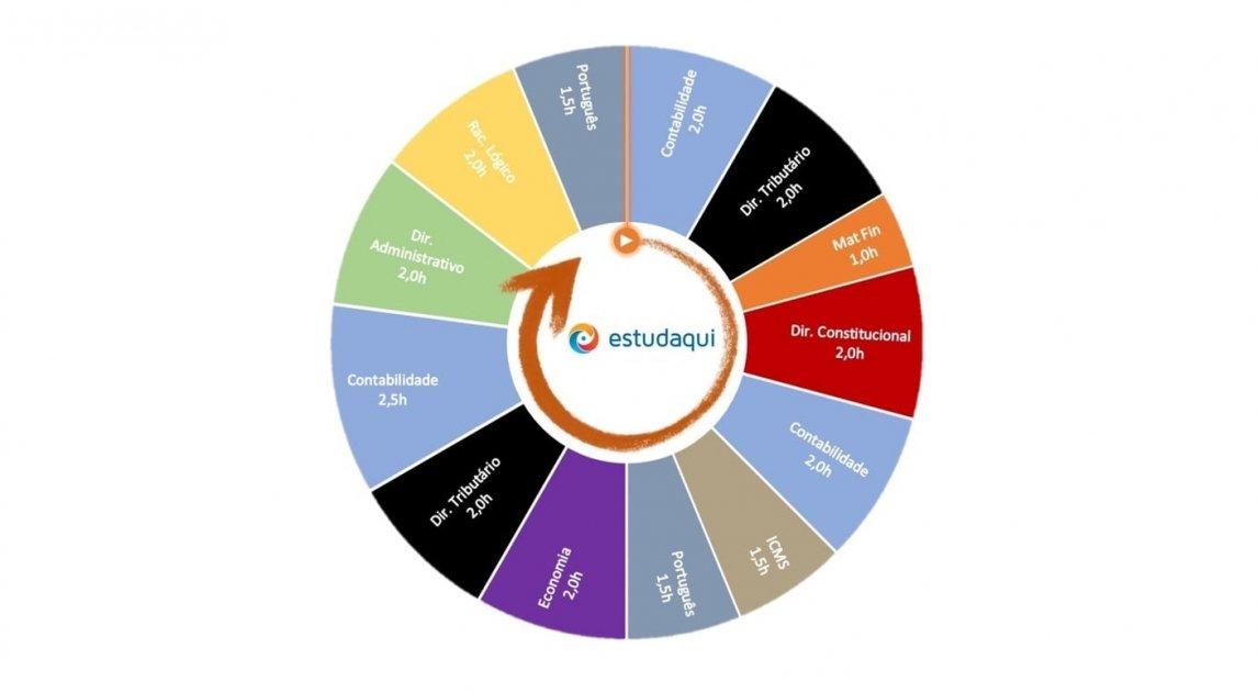 Como fazer um ciclo de estudos - exemplo