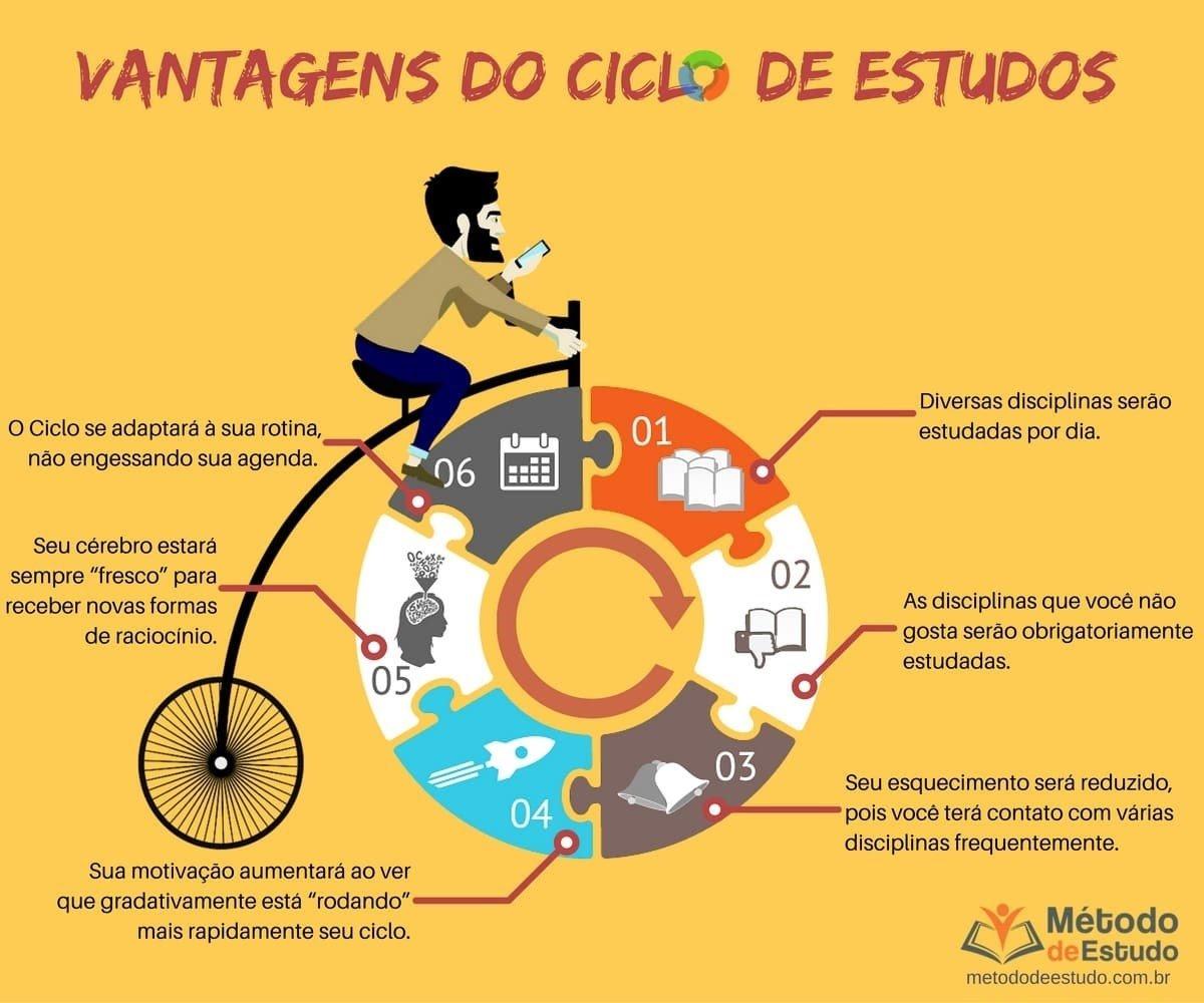 Ciclo de estudos pf