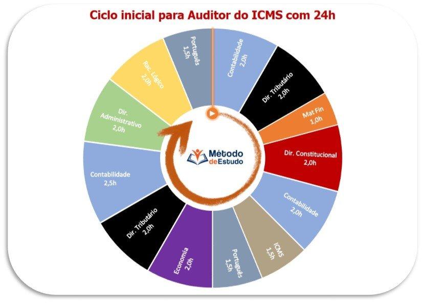 Ciclo de estudos para concursos públicos PARTE PRÁTICA 6