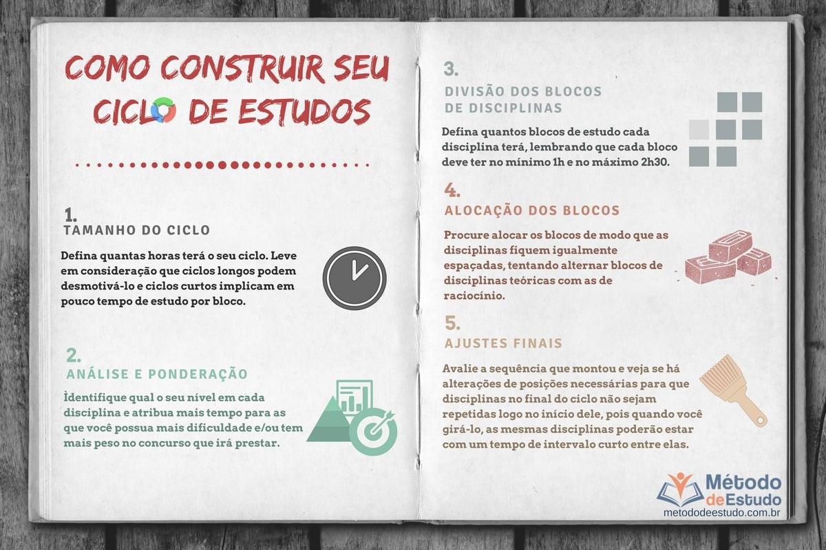 Ciclo de estudos para concursos públicos PARTE PRÁTICA - Infográfico