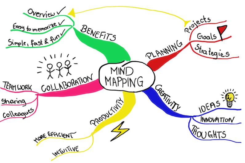 Mapa mental para estudo - como montar um perfeito para você 1