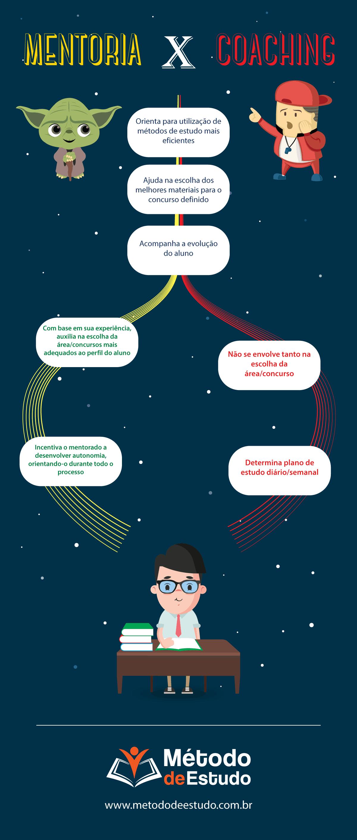 Mentoria e Coaching para concurso público - quais são as diferenças - Infográfico
