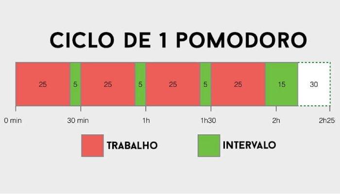método Pomodoro de estudo - ciclo